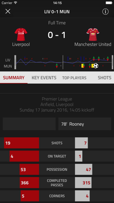 FourFourTwo Soccer Stats Zone